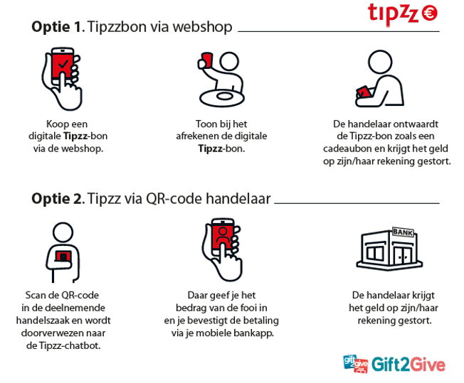 Tipzz2 schema